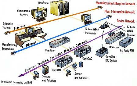 模块化分布式系统综述